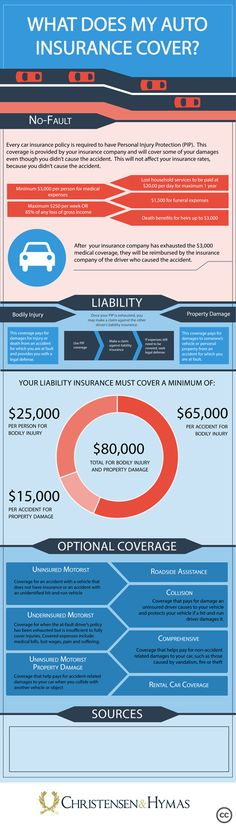 What does your insurance really cover?