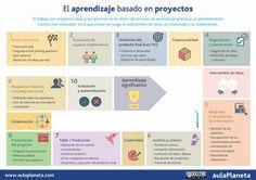 Fuente│Aula Planeta: Cómo aplicar el aprendizaje basado en proyectos en diez pasos [Infografía] Descargar PDF