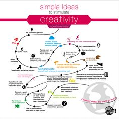 Handy Visual Featuring 20+ Ways to Stimulate Creativity ~ Educational Technology and Mobile Learning