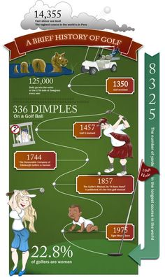 Brief History Of Golf – Infographic