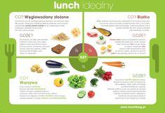 Lunch idealny - infografika, lunchblog.pl - przepisy na szybki obiad