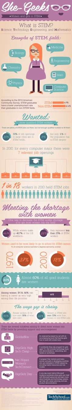 An awesome infographic! Women and Girls in STEM (Science, Technology, Engineering & Mathematics)