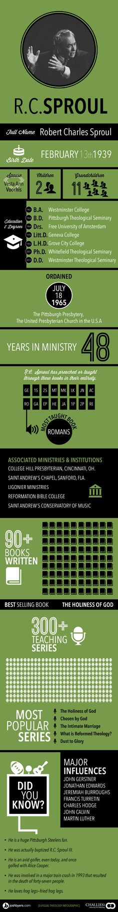 R.C. Sproul Infographic