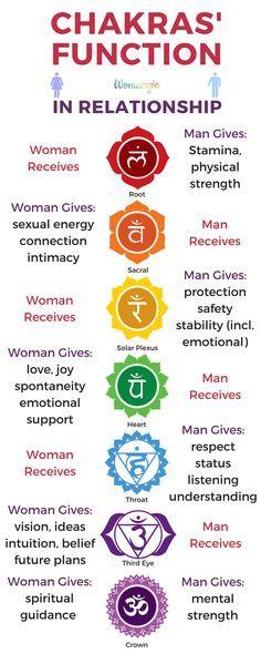 Qual a utilidade dos chakras para homens e mulheres