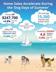 """Home Sales Accelerate During The """"Dog Days of Summer"""" [INFOGRAPHIC]"""