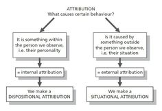 Keith E Rice - Attribution Theory