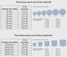 Tartas De Sande: TAMAÑO, PORCIONES DE UNA TARTA FONDANT Y MÁS