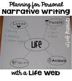 Personal Narrative Writing Workshop - Planning Web