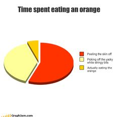 Pie graph - Time spent eating an orange Funny Relatable Memes, Funny Jokes, Hilarious, Funny Shit, Funny Stuff, Random Stuff, Funny Things, Really Funny, The Funny