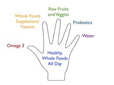 "The ""High 5″ Supporting Cast of Healthy Nutrition for You and Your Kids"