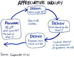 Appreciative Inquiry | MennoMolendijk