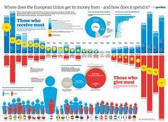 On the EU and its finances...