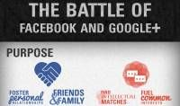 Facebook vs. Google+: Which Platform Reigns for Social Sharing? (INFOGRAPHIC) | Vagabond Lifestyles