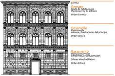 Arquitectura del Quattrocento - ARtEydiBujo