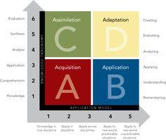 ICLE | The Rigor Relevance Framework via the International Center for Leadership in Education