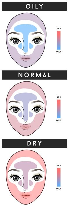 DRY, NORMAL, and OILY skin . What is Your SKINTYPE ?