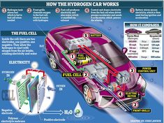 Gas is inserted into the car's tank just as you might use a petrol pump, and then, through the wonders of a fuel cell — which produces a chemical reaction between the hydrogen and oxygen in the air — it is converted into electricity, which in turn powers the car
