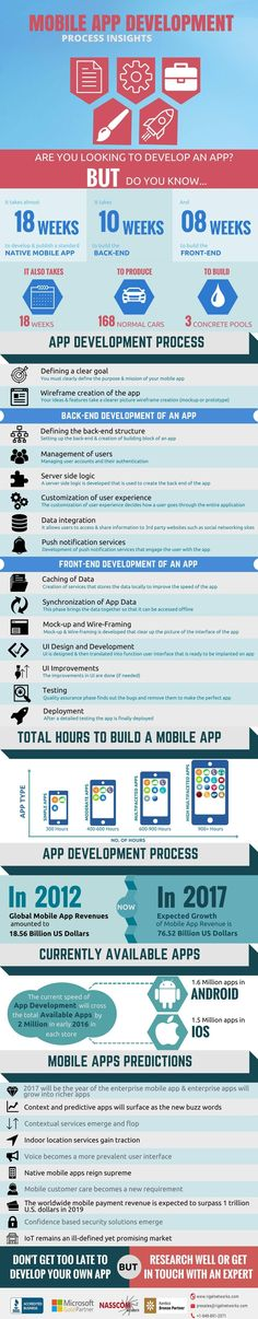 Mobile App Development Process of Insights