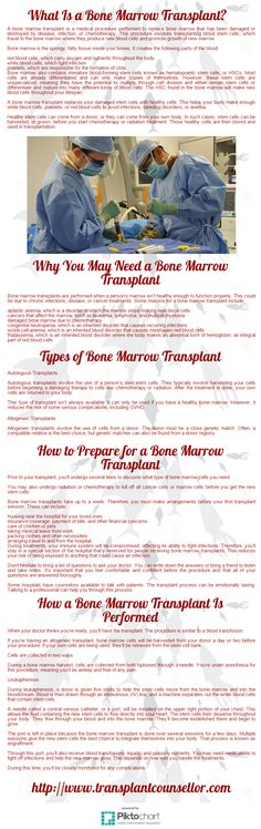 A bone marrow transplant is a medical procedure performed to replace bone marrow that has been damaged or destroyed by disease, infection, or chemotherapy.