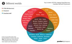 Guardian infographic