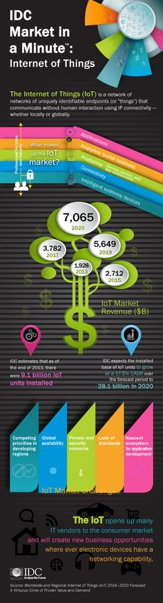 IDC Market in a Minute: Internet of Things