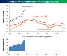 The chart shows the weekly inventory levels of crude oil so far in 2012, and compares them to the average weekly stockpiles since 1984 and over the last ten years.  As shown, crude oil inventory levels are well above the historical average.  In fact, there have only been two years (1990 & 2009) since 1984 where crude oil inventories were higher at this time of year.