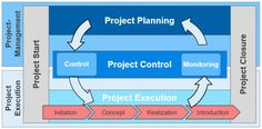 Best Construction Project Management Titles For University Students. Earned Value Management, Risk Management, Project Management, Change Control, Project Finance, Risk Analysis, Dissertation Writing, Budgeting, Students