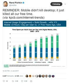 How many hours do you spend on a mobile device everday? The average is over 3 hours a day now!