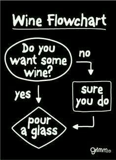 wine flowchart