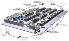 Data Centre Infrastructure Solution. Compaction of IT equipment will put added strain on the data centre in terms of power, cooling, floor loading, and cable management.  It is essential that a data centre design is flexible in order to cope with the ever-changing IT environment.