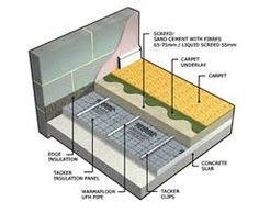 Electric Underfloor Heating Mat, Floor Finishes, Tiles, Construction, Flooring, Perspective, House, Google Search, Easy