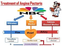 Treatment of Angina Pectoris (NBC nmeumonic) Nursing Board, Nursing Tips, Nursing Notes, Rn School, Pharmacy School, School Info, School Stuff, Med Surg Nursing, Cardiac Nursing