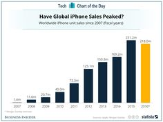 Will 2015 mark the downturn for Apple? Some analysts think so ... http://www.businessinsider.com/morgan-stanley-iphone-sales-will-drop-in-2016-2015-12