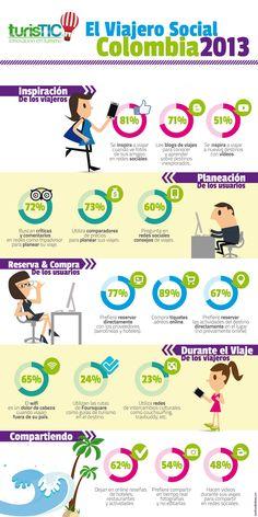 #Infografia con comportamiento del #viajero #colombiano en el proceso de decisión del #viaje en relación a los #mediossociales. Fuente TurisTIC vía @Annie Burbano