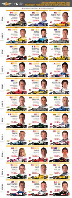 graphic about Printable Indy 500 Starting Grid identified as 85 Easiest Indy 500 visuals within 2018 Indy automobiles, Indianapolis