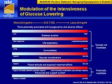 Modulation of the Intensiveness of Glucose Lowering Diabetes Treatment Guidelines, Blog, Blogging