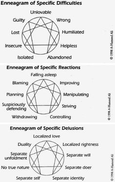 Enneagram of specific difficulties Enneagram Type One, Enneagram Types, Personality Psychology, Mbti Personality, Personalidad Enfp, Infj Mbti, Introvert, Falling Asleep, Writing