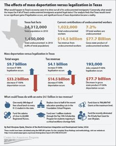 The effects of mass deportation vs legalization in Texas