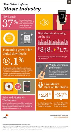 What Will Fuel the Music Business for the Next Five Years? Streaming and Concerts. - A Journal of Musical Things Music Sing, Listening To Music, Live Music, Music Streaming Sites, Industrial Music, Mundo Musical, Serato Dj, Cultura General, Recorder Music