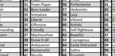 A Table of 100 Random Character Traits for Your RPG - Robot Viking