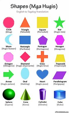 Shapes [Mga Hugis] with Chart and Pictures: English To Tagalog Translation - Cebu Language 29568 1st Grade Reading Worksheets, Kindergarten Reading Activities, Kindergarten Worksheets, Preschool Charts, Filipino Words, Tagalog Words, Shape Chart, Language Activities, Shape Activities