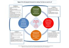 """.@UN integrated framework for """"the future we want for all"""" #post2015"""