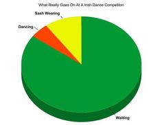 The Irish Dancing Diaries...