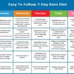 Cardiologist Suggest Diet: A safe Way to Lose 15 Pounds - Healthy Natural World 5 Day Diet, Oatmeal Diet, Lemon Diet, Lose 15 Pounds, Ketogenic Diet Plan, Natural Solutions, Weight Watchers Meals, Weight Loss Tips, Health Tips