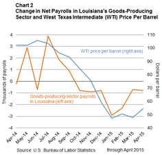 Assessing The Impact Of Oil Price Declines On Louisiana's Economy