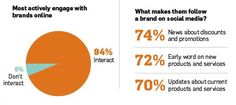 New Research Shows How Women Interact with Brands Online [Infographic] Early Word, Social Media Marketing, Digital Marketing, Brands Online, September 7, Product Review, Search Engine Optimization, Research, Ecommerce