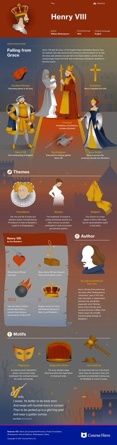 This study guide and infographic for William Shakespeare's Henry VIII offer summary and analysis on themes, symbols, and other literary devices found in the text. Explore Course Hero's library of literature materials, including documents and Q&A pairs. British Literature, English Literature, Classic Literature, British History, Tudor History, Classic Books, Book Infographic, Famous Books, Book Study