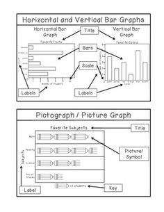 Students will enjoy learning about graphs. Horizontal bar graphs, vertical bar graphs, pictographs, circle graphs, and other graphs will be introduced to the students. Activity sheets are provided to practice graphing skills. Year 2 Maths Worksheets, Graphing Activities, Teacher Resources, Maths 3e, Primary Maths, Sixth Grade Math, Second Grade Math, Grade 3, Circle Graph