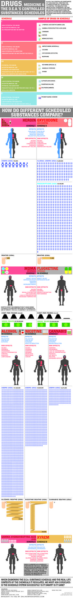 Drugs, Medicine and the D.E.A.'s Controlled Substance Schedules Infograph