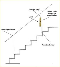Best How To Hang Pictures Over Stairs Decor Indoor Home 640 x 480
